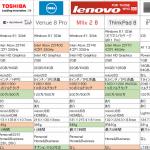 Windows タブレット スペック比較(2014年2月)