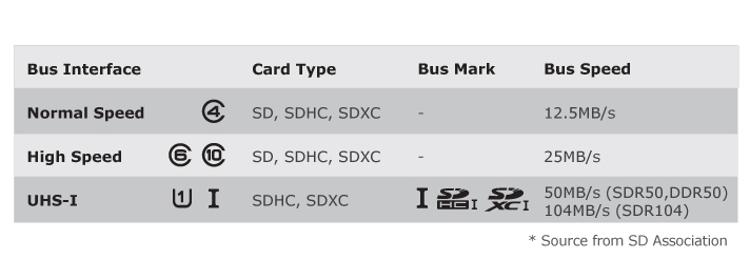 microSDの種類
