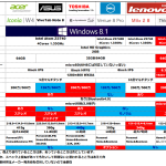 Windows8 タブレット スペック比較 (2014年4月:8インチ版 個人的意見つき)