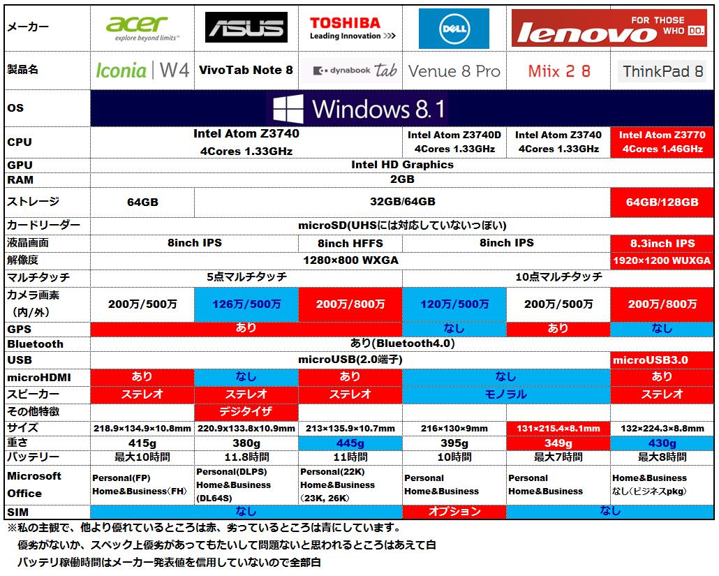 Windows8 タブレット スペック比較