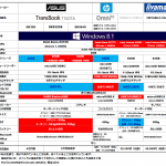 Windows8 タブレット スペック比較 (2014年4月:10インチ版 価格5万円台以下)