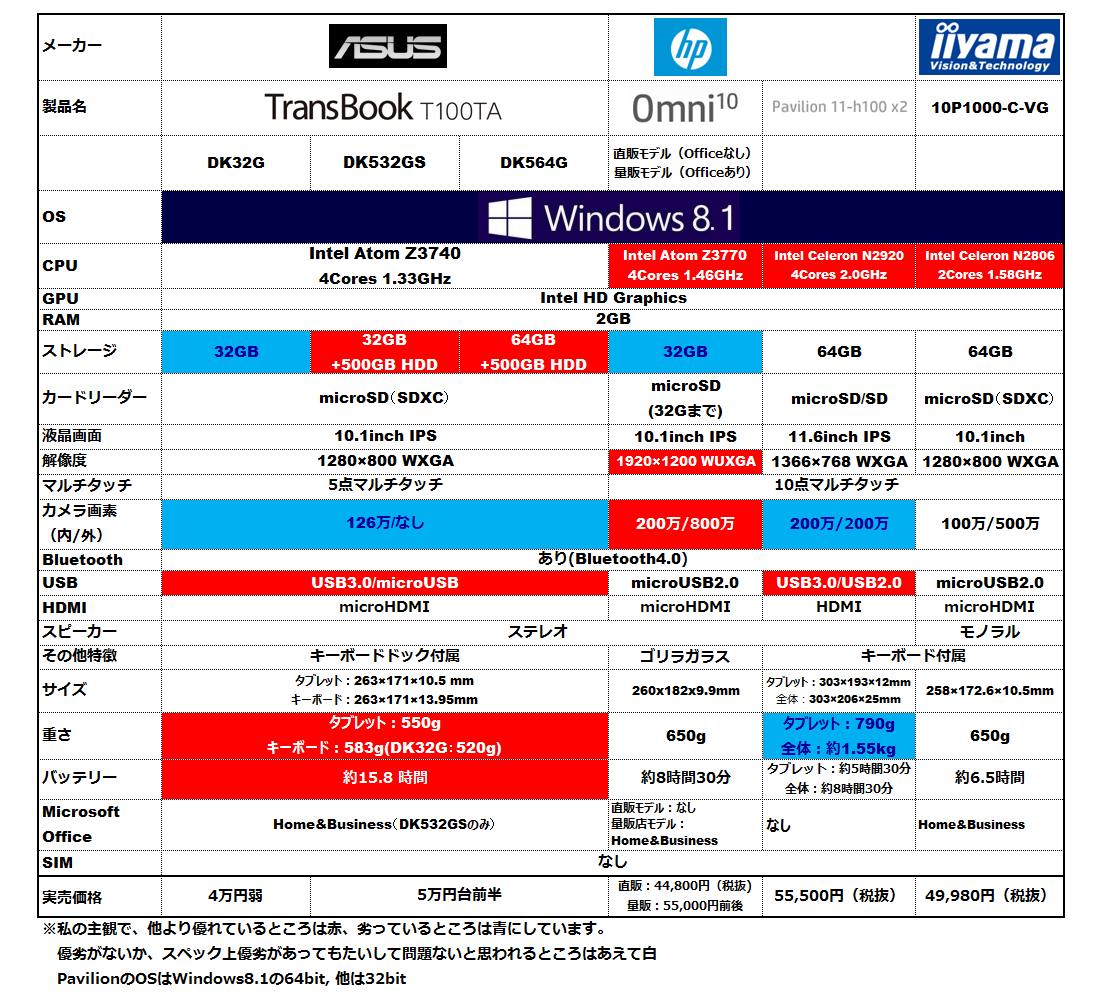 10インチ・5万円台以下のWindowsタブレット比較表