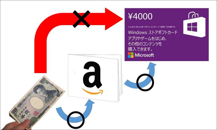 Windowsストア カード