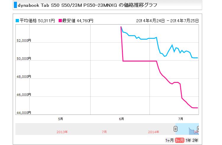 東芝dynabook Tab S50の価格推移