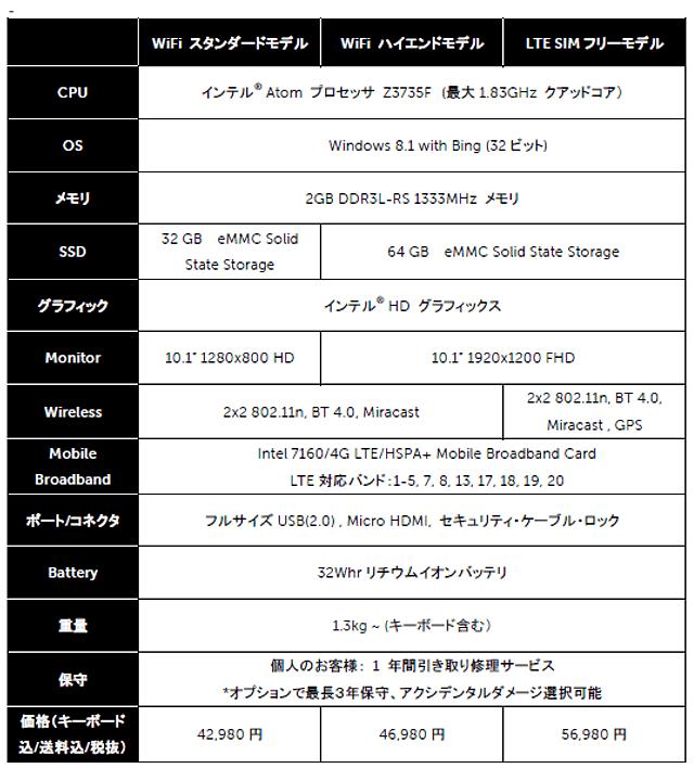 DELL Venue 10 Pro スペック表