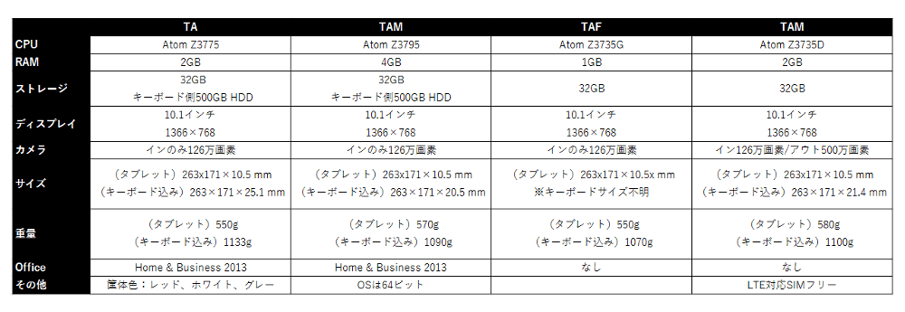 TransBook T100TAシリーズのスペック