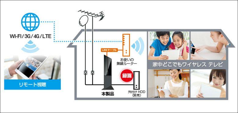 ワイヤレスTVチューナー PIX-BR310