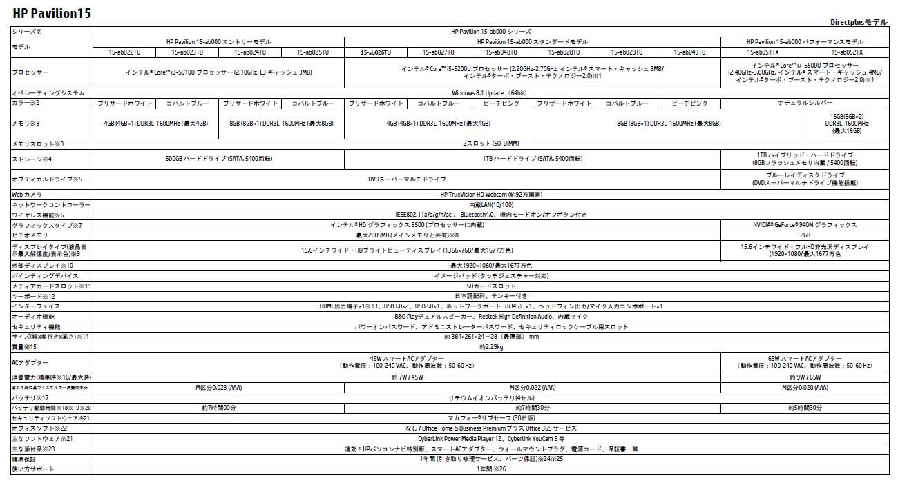 HP Pavilion 15-ab000 スペック表