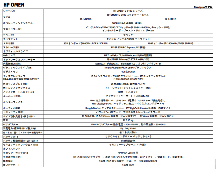 HP OMEN 15-5100 スペック表