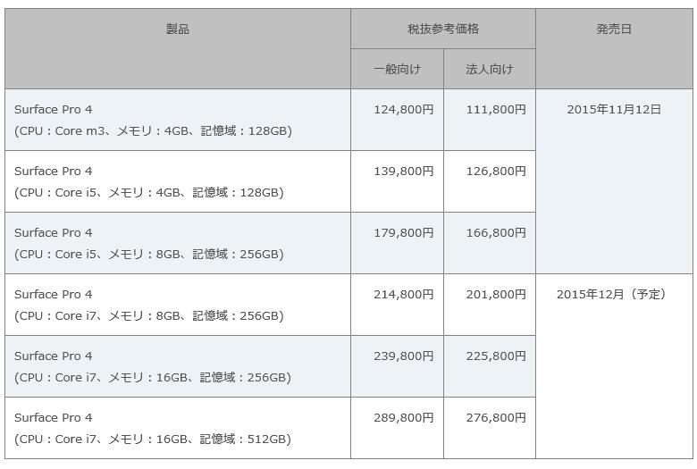 Microsoft Surface Pro 4 価格リスト