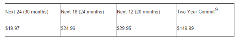 Lumia 950 AT&Tの分割価格