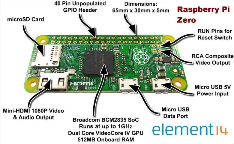 Raspberry Pi Zero 各部説明