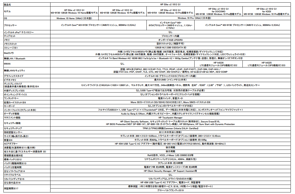 HP Elite X2 スペック表