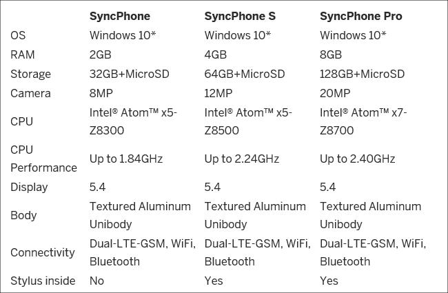 SyncPhone スペック表