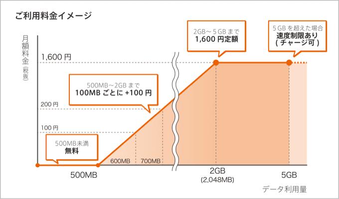 0 SIMの料金イメージ