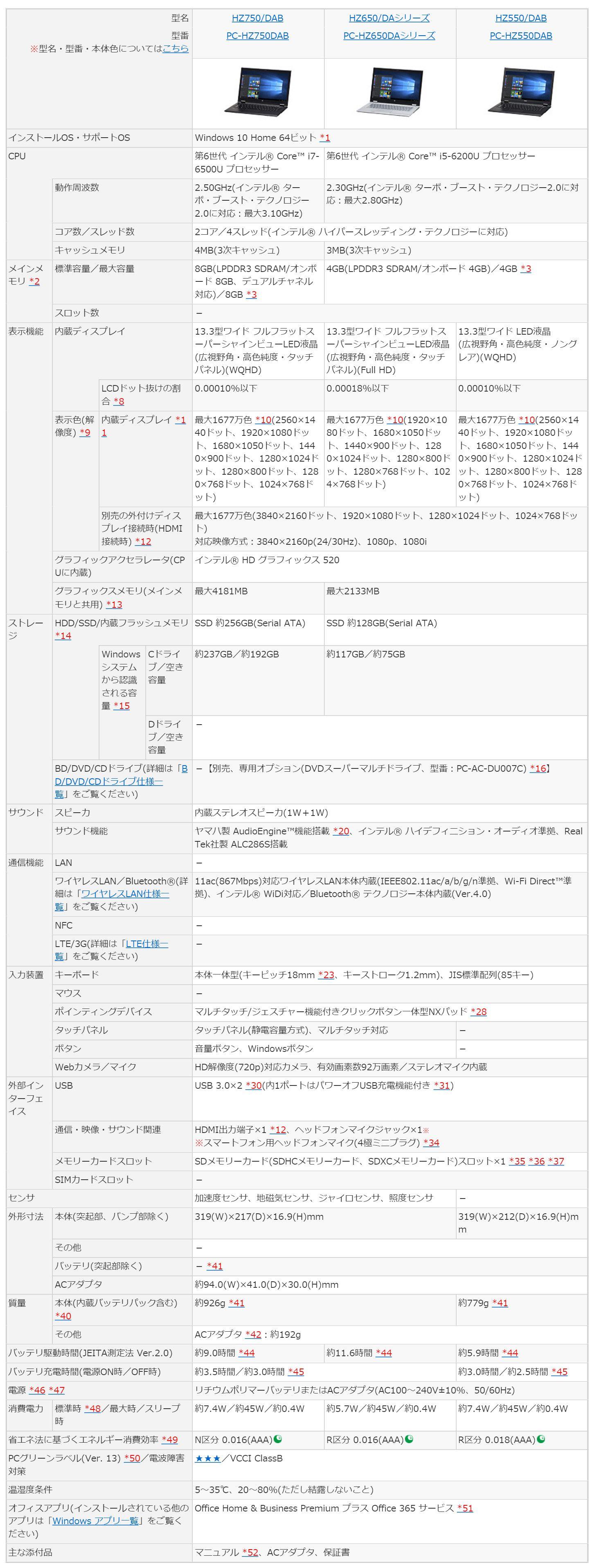 NEC LAVIE Hybrid ZERO 13.3インチ スペック表