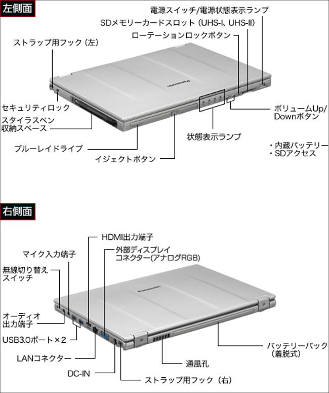 Panasonic Let's Note MX5 各部