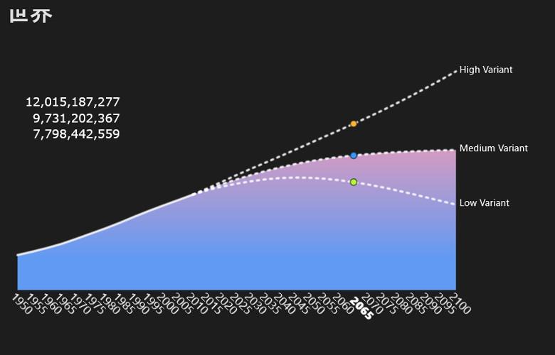 世界人口時計 推移予測