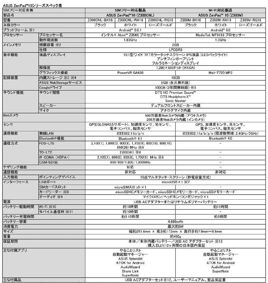 ASUS ASUS ZenPad 10 スペック表