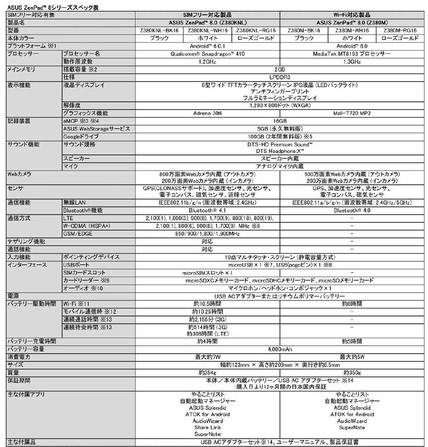 ASUS ZenPad 8.0 スペック表