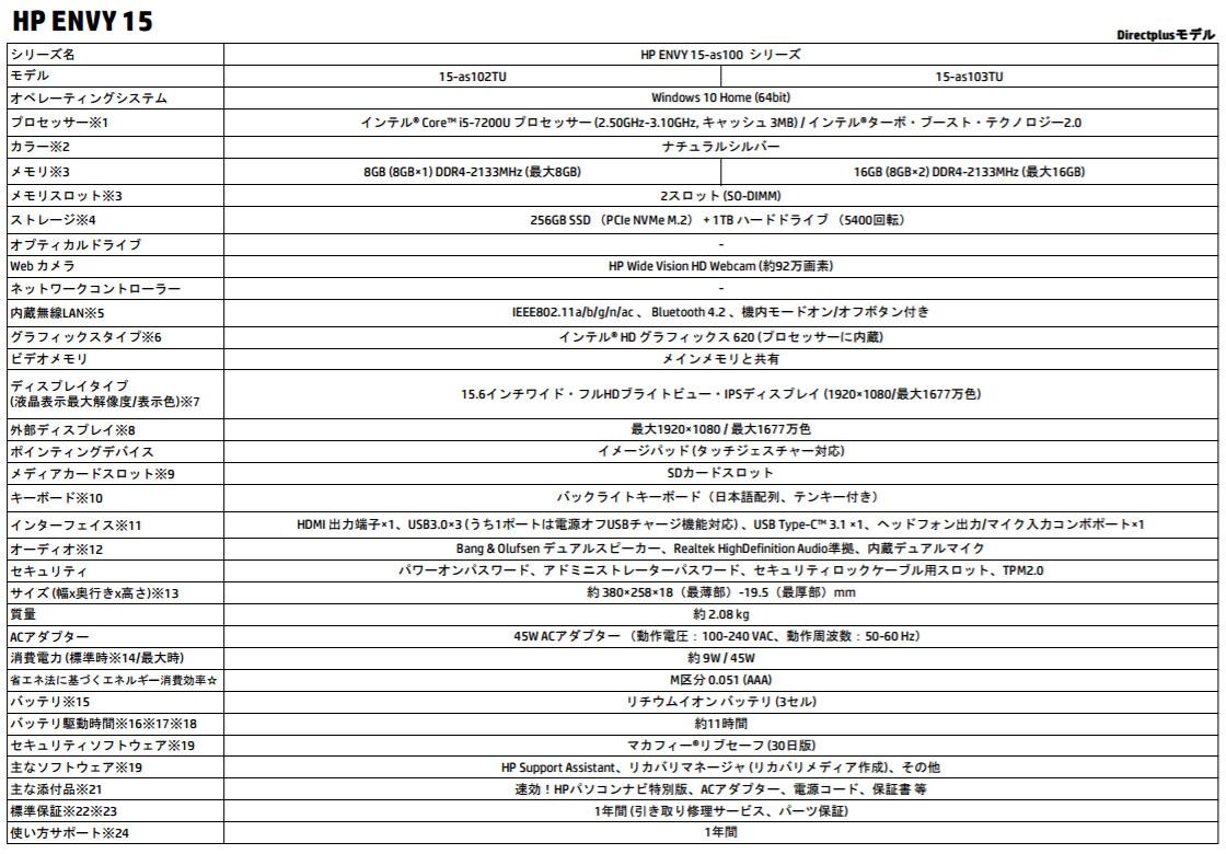 HP ENVY 15-as100 スペック表