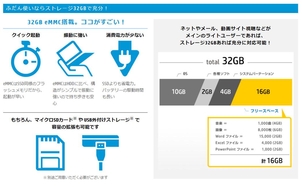 HP 32GBで十分!