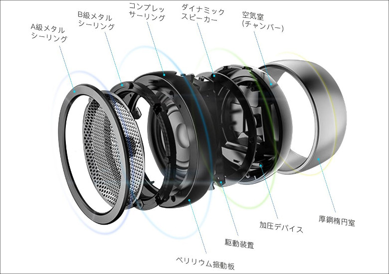 inateck BluetoothスピーカーBP1109 内部構造