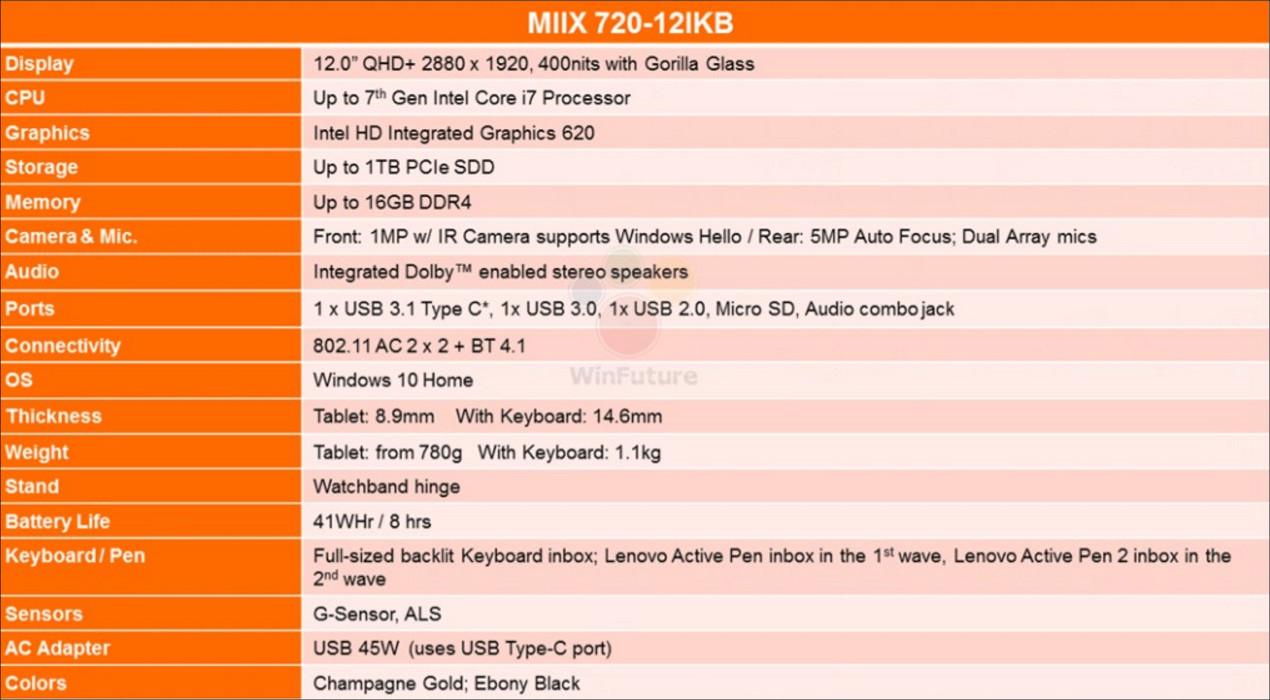 Lenovo Miix 720(流出) スペック表