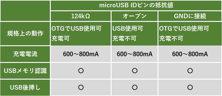 Jumper EZBook Air 同時充電実験 結果