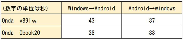 Onda OBook 20 Plus OS切り替え時間の比較