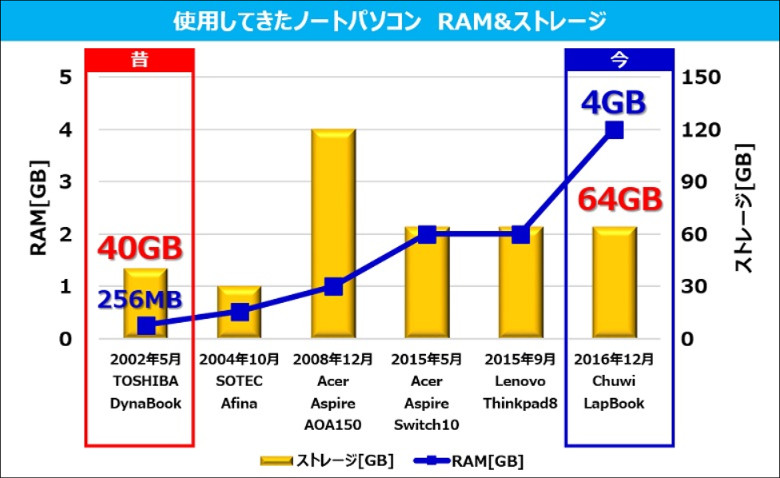 Chuwi LapBook PC利用歴