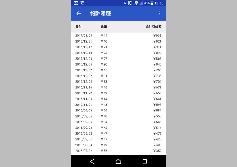 Googleアンケートモニター 獲得クレジット