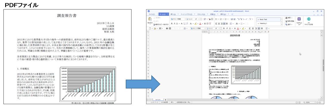 Thinkfree office PDFファイルの編集