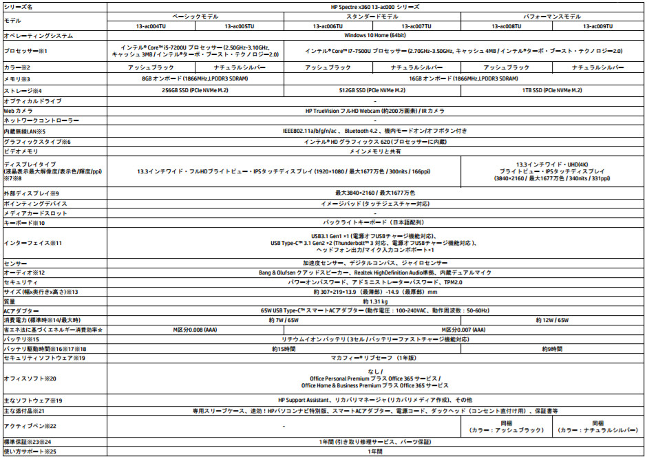HP Spectre x360 スペック表