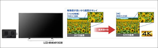 アイ・オー・データ CLPC-32W1 ディスプレイとの連携