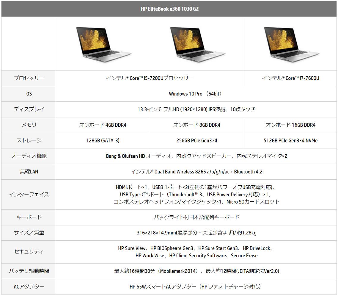 HP EliteBook x360 1030 G2 スペック表