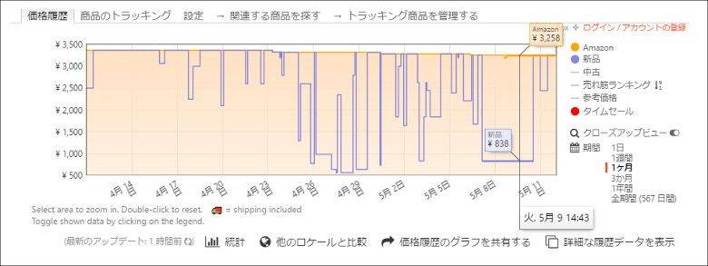 Keepa - Amazon Price Tracker 瞬間的な値下がり