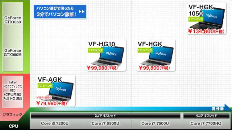 ドスパラ Critea VFシリーズのラインナップ