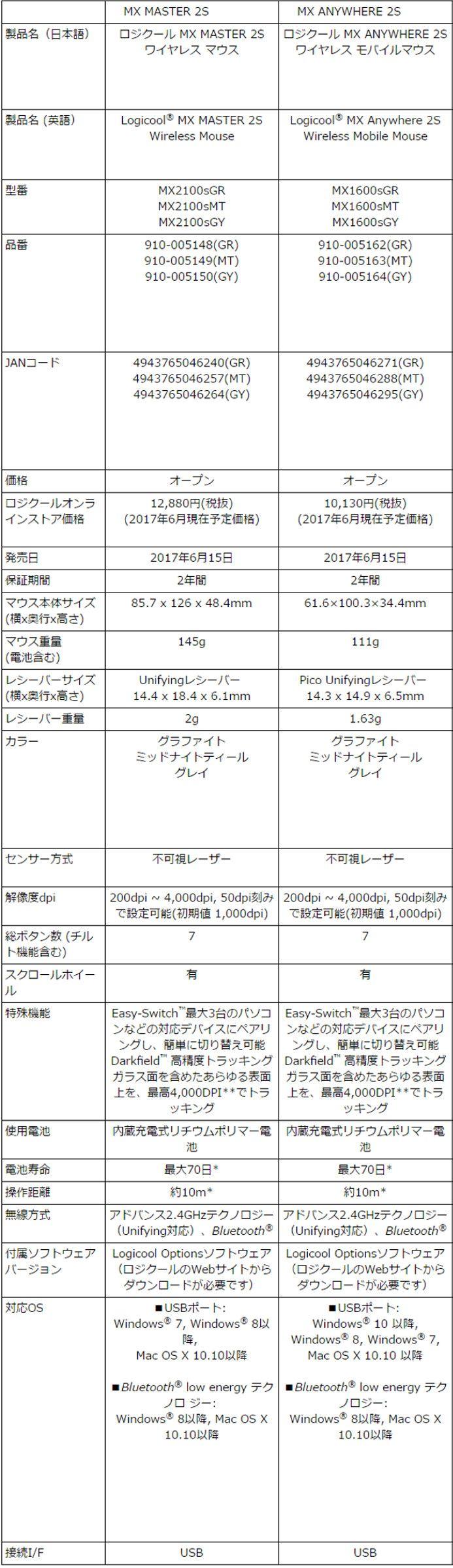 ロジクールMXシリーズ スペック表