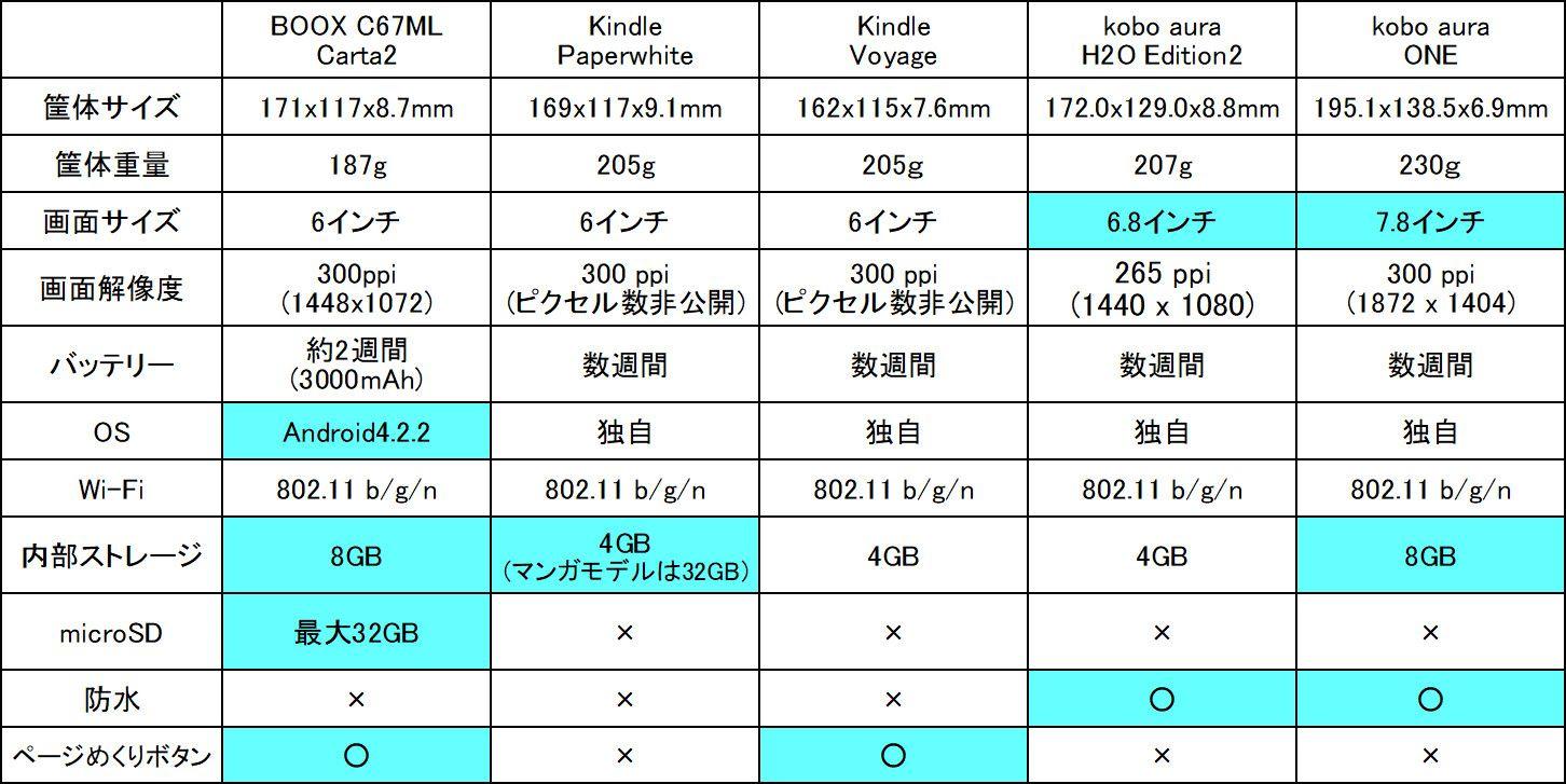 BOOX C67ML Carta2 他機種との比較