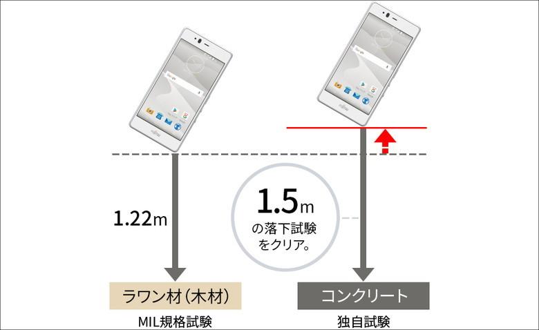 富士通 arrows M04 落下試験