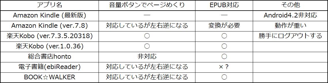 BOOX C67ML Carta2 レビュー2 比較表