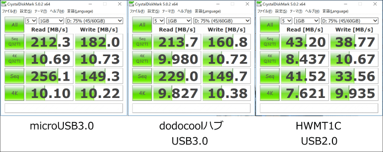 dodocool 6-in-1 多機能USB-Cハブ ベンチマークスコア