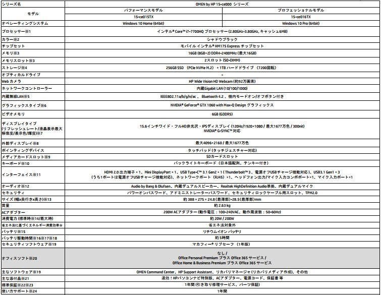 OMEN by HP 15 スペック表