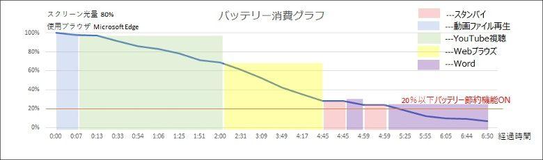 T-bao Tbook Air 読者レビュー