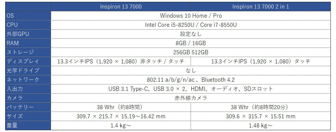 DELL Inspiron 13 7000 / 13 7000 2 in 1 スペック表