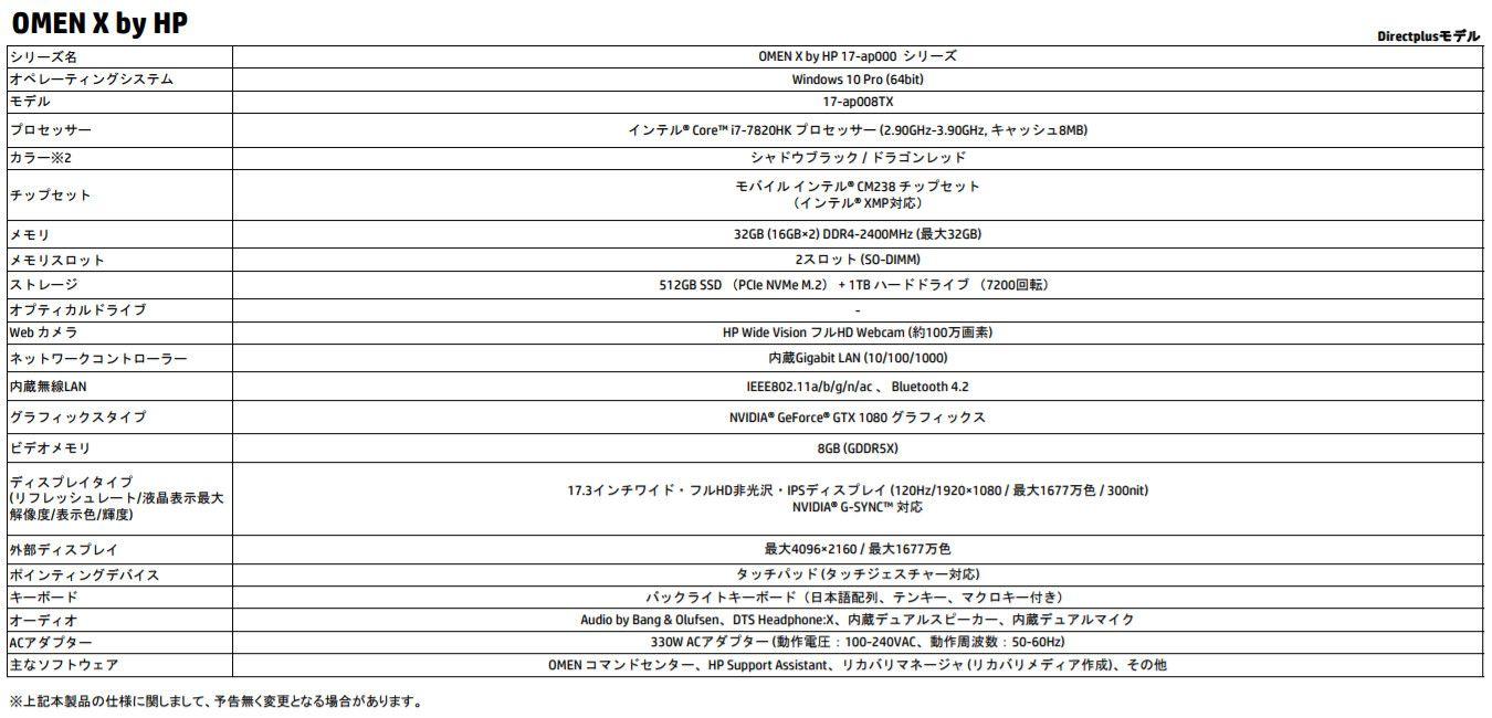 OMEN X by HP 17 スペック表