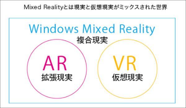 Mixed Realityの定義