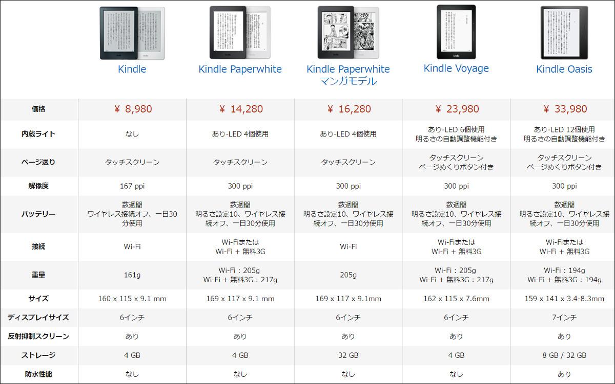 Amazon Kindle Oasis 比較表