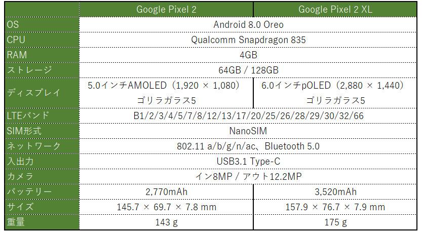 Google Pixel 2 / Pixel 2 XL スペック表